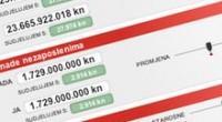 Proračunski kalkulator daje vam priliku da izradite prijedlog proračuna Republike Hrvatska za 2011.