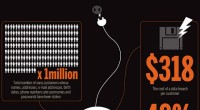Sony PlayStation Network – Što su i koliko izgubili – infografika