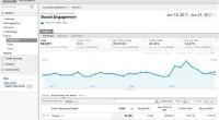 Google Analytics prati utjecaj Facebookovih likeova, tvitova i +1 preporuka