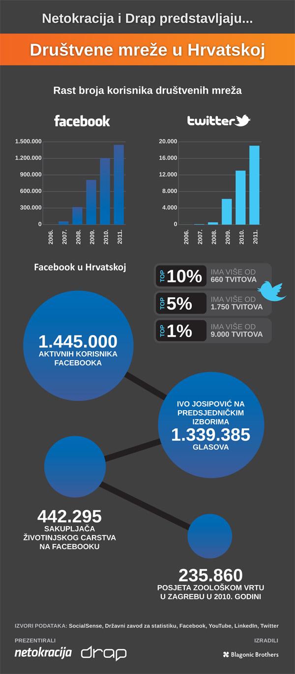 Društvene mreže u Hrvatskoj