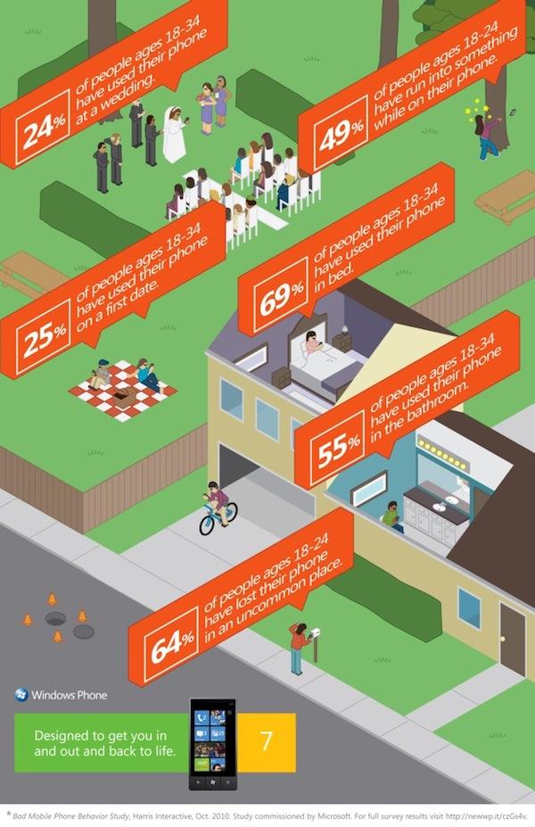 WP7 infografika o korištenju mobitela