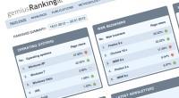 Ranking.com.hr i Ranking.si: Hrvati i Slovenci najviše surfaju Firefoxom, a čini se i iPhoneom te iPadom