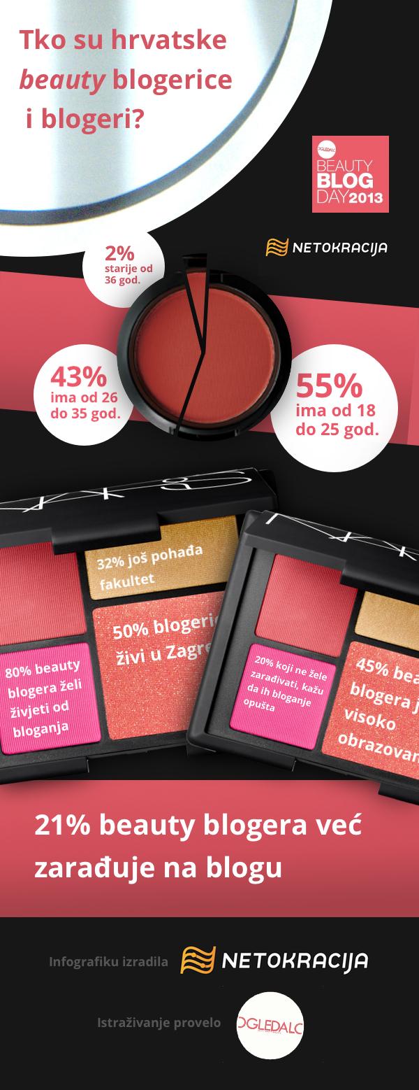 Tko su hrvatske beauty blogerice (Infografiku izradila Netokracija)