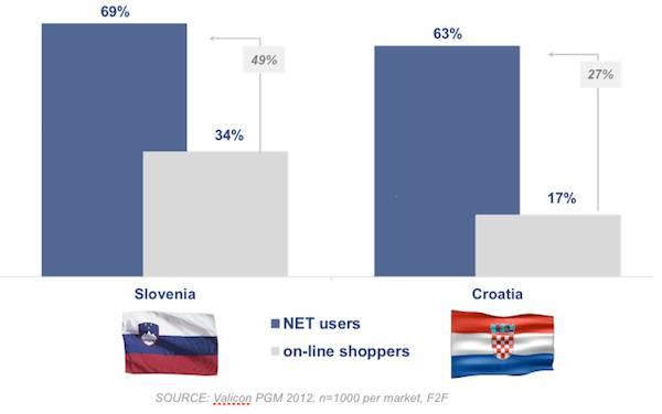 Usporedba korisnika interneta s kupcima na internetu u Sloveniji i Hrvatskoj. Izvor: Valicon