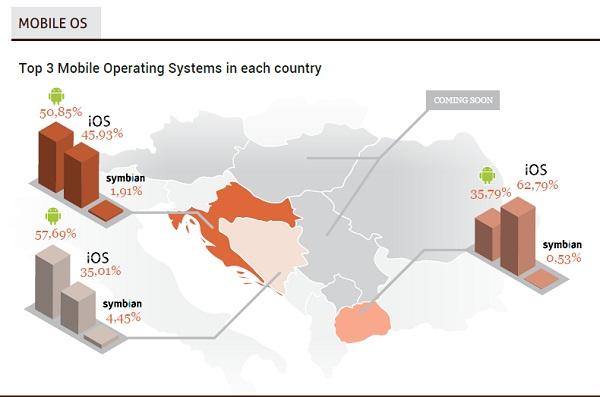 Najpopularniji operativni sustavi u Hrvatskoj, Bosni i Hercegovini te Makedoniji