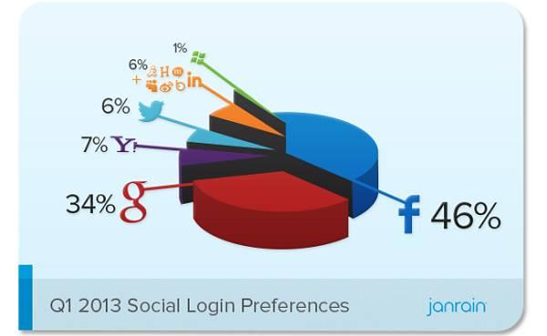 Facebook prednjači, Google+ prijeti (izvor: Janrain)