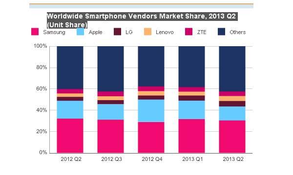Tržište pametnih telefona prema istraživanju IDC-a