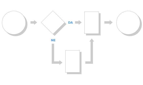netokracija-ux-tools-process-flow