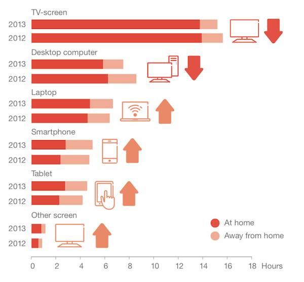 Gledanje video sadržaja na mobilnim uređajima sve je popularnije