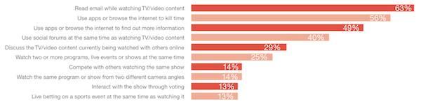 Čak 25 posto korisnika ima naviku paralelno gledati dva programa, filma,  videa ili emisije