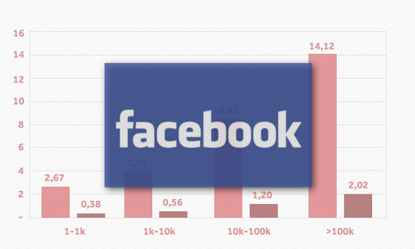 facebook istrazivanje naslovna