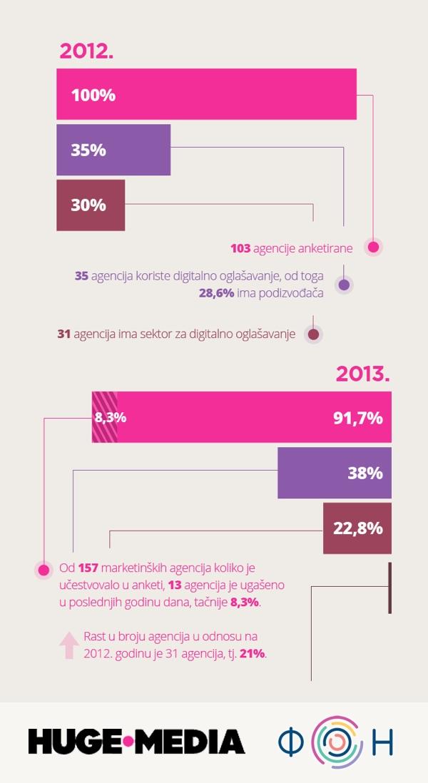 U godinu dana osnovana 31 nova agencija