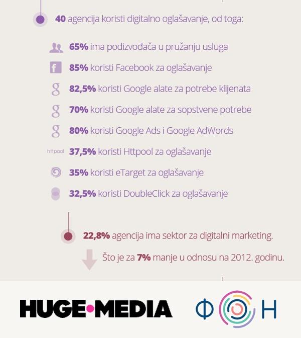 7 posto manje agencija ima odjel za digitalni marketing