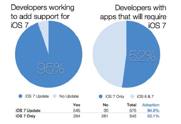 Nove aplikacije kod čak 52 posto developera neće podržavati stare operativne sustave