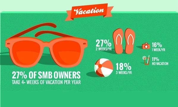 Koliko često mali američki poduzetnici idu na godišnji odmor?