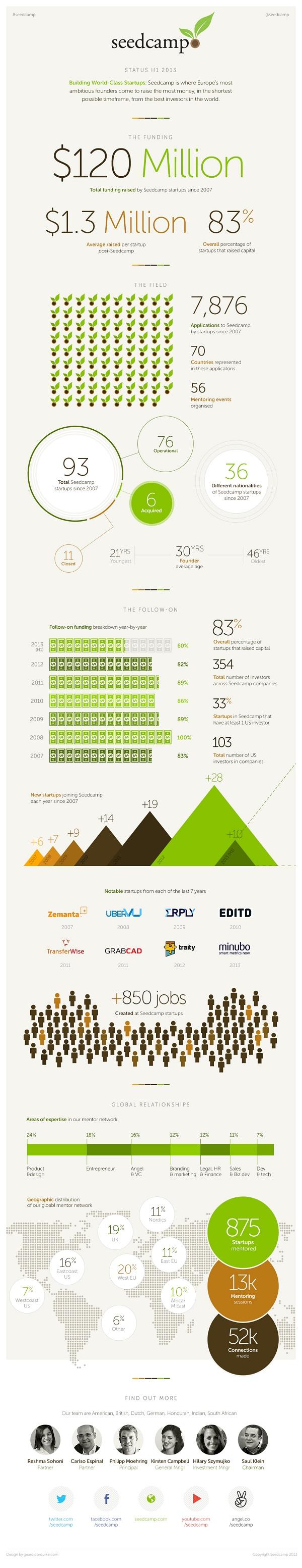 Seedcamp infografika