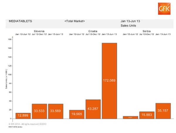 Prodaja tableta u Hrvatskoj znatno je veća no u ostalim zemljama.