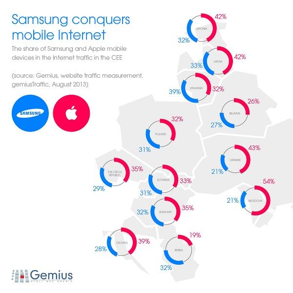 Samsung Apple
