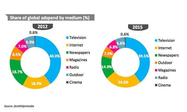 Unatoč tome što se korisnici sele na digitalne medije, i dalje se najviše troši na oglašavanje na onim tradicionalnim- televiziji, tiskovinama i radiju