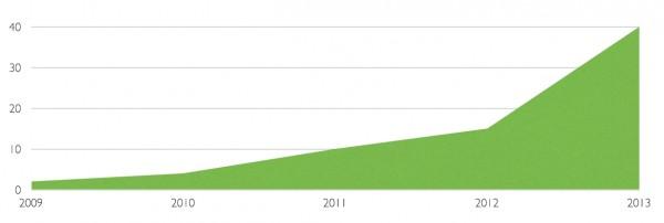 Rast zaposlenika u Infinumu od početka (Preuzeto s Infinumovog bloga)