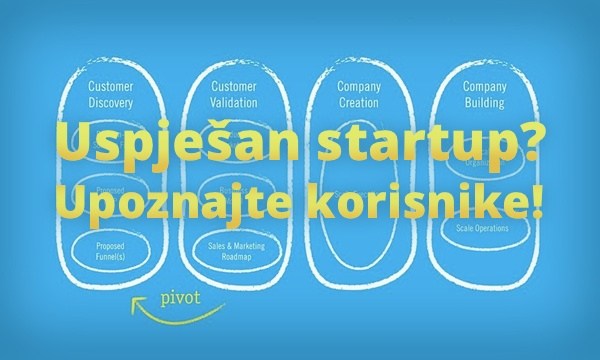 Temelj uspješnog startupa je dobro poznavanje korisnika