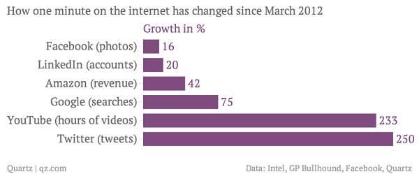 Twitter i YouTube neosporivo prednjače u rastu.