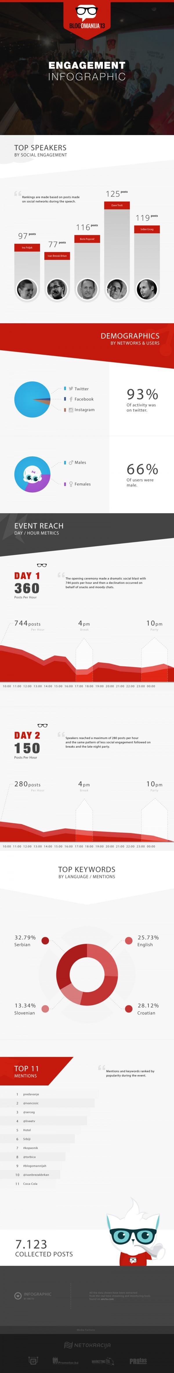 Infografika Blogomanija Anctu
