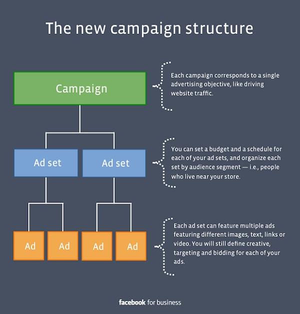 Facebook kampanje struktura