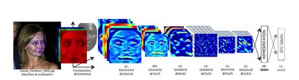 Različite karakteristike lica filtriraju se u različitim bojama