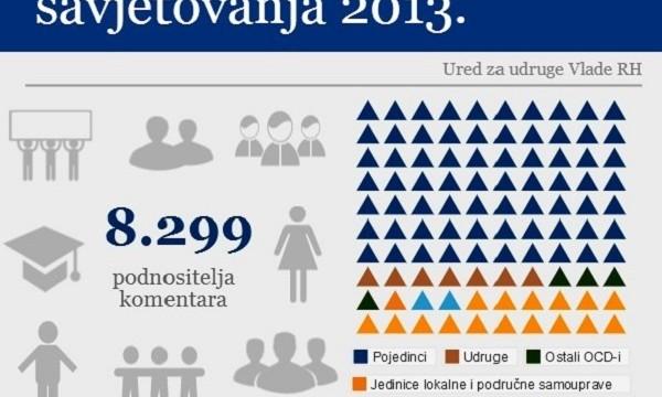 Savjetovanja 2013-infografika naslovna