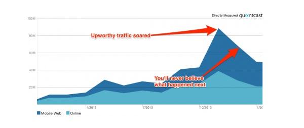 """Kad je Facebook promijenio algoritam prikaza sadržaja, utjecaja je to imalo i na """"viralni"""" sadržaj koji dijele stranice poput Upworthyja. (Izvor: Business Insider)"""