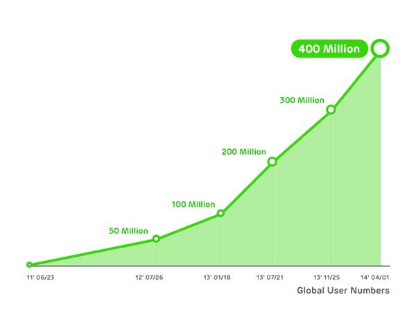 Broj korisnika od nastanka Linea do danas (Izvor: Linecorp)