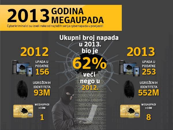 2013. godina smijenila je 2011. kao godinu upada
