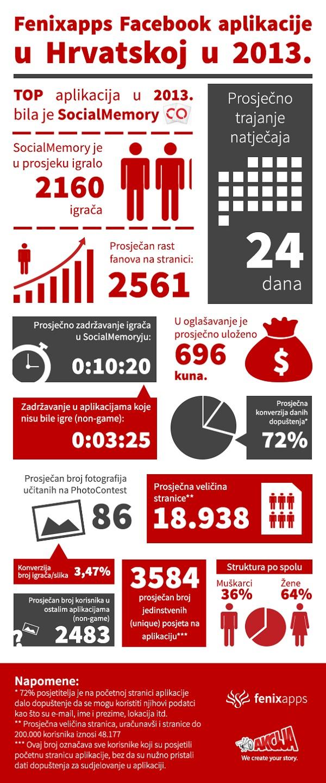 infografika_akcija_aplikacije_2013 (1)