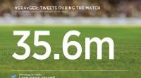 Sinoćnja je utakmica sportski događaj o kojemu se najviše ikad pričalo na Twitteru (izvor: Twitter)