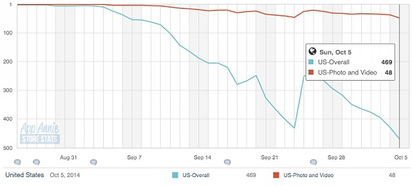 Hyperlapse u američkom App Storeu prema servisu App Annie (screenshot: Venture Beat)