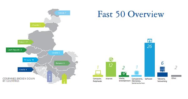 Najviše je brzorastućih tvrtki ove godine došlo iz Poljske
