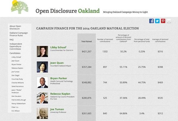 Kako političari prikupljaju novac za svoju kampanju? Građani Oaklanda to znaju.
