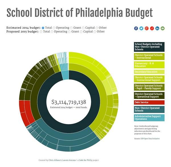 Kako izgleda budžet philadelphijskog školskog budžeta?