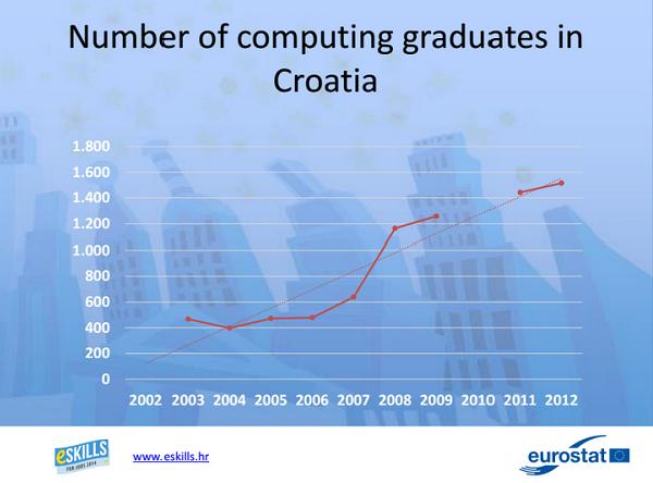 Broj diplomiranih stručnjaka za IT raste, ali i dalje ih nedostaje (Analiza Središnjeg prijavnog ureda Agencije za znanost i visoko obrazovanje)