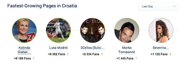 Socialbakers istaknuo je Facebook stranicu Kolinde Grabar Kitarović kao onu s trenutno najvećim rastom u Hrvatskoj.