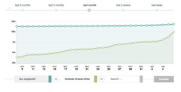 Usporedba rasta broja fanova Ive Josipovića i Kolinde Grabar Kitarović u posljednjih tjedan dana.