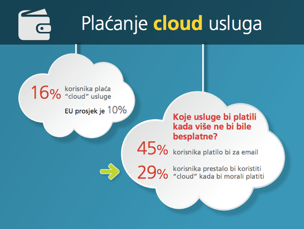 cloud plaćanje
