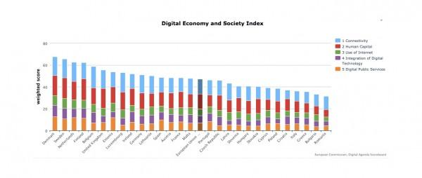Sve države EU po digitalnosti (Kliknite za detaljni pregled)
