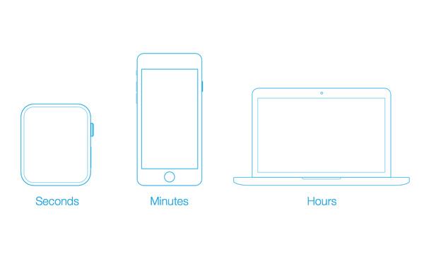 Watch ćemo koristiti za interakcije od nekoliko sekundi.