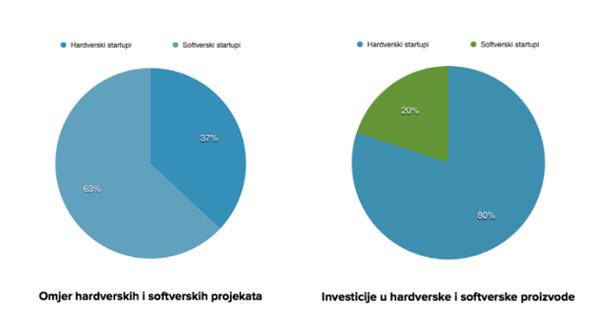 harvder softver startupi