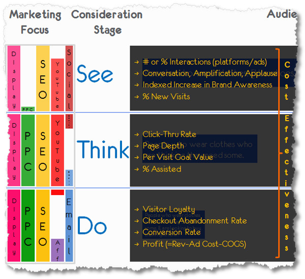 Foto: See Think Do, Avinash Kaushik, Google Evangelist