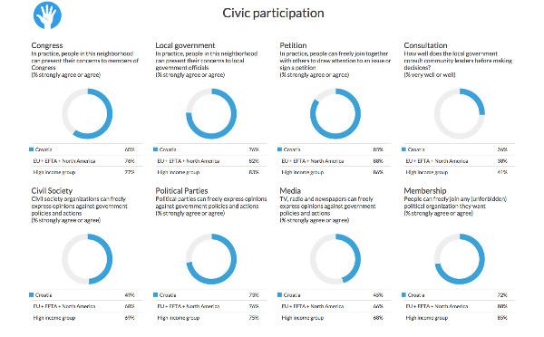 Skloni smo peticijama i vjerujemo u njihovu učinkovitost, kaže anketa.