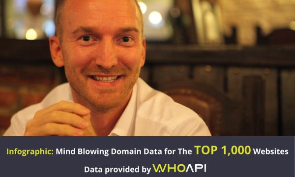 Kakve trendove pokazuje napopularnijih 100 domena istražio je tim WhoAPI-ja.