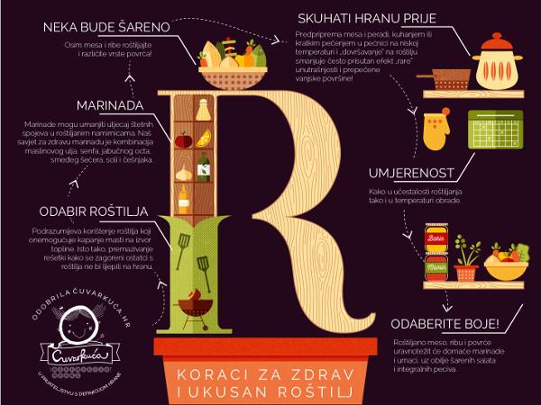 Prva infografika u suradnji s Definicijahrane.hr